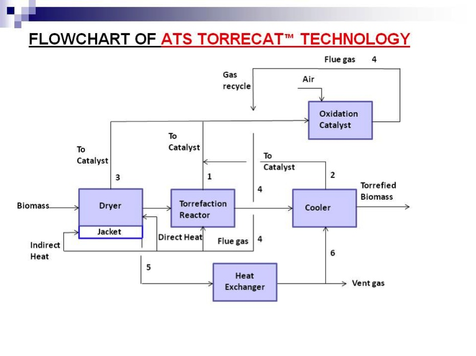 Ats Torrecat Technology Description Advanced Torrefaction Systems